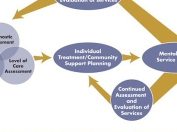 Scheduled Consultation: client centered mental health services